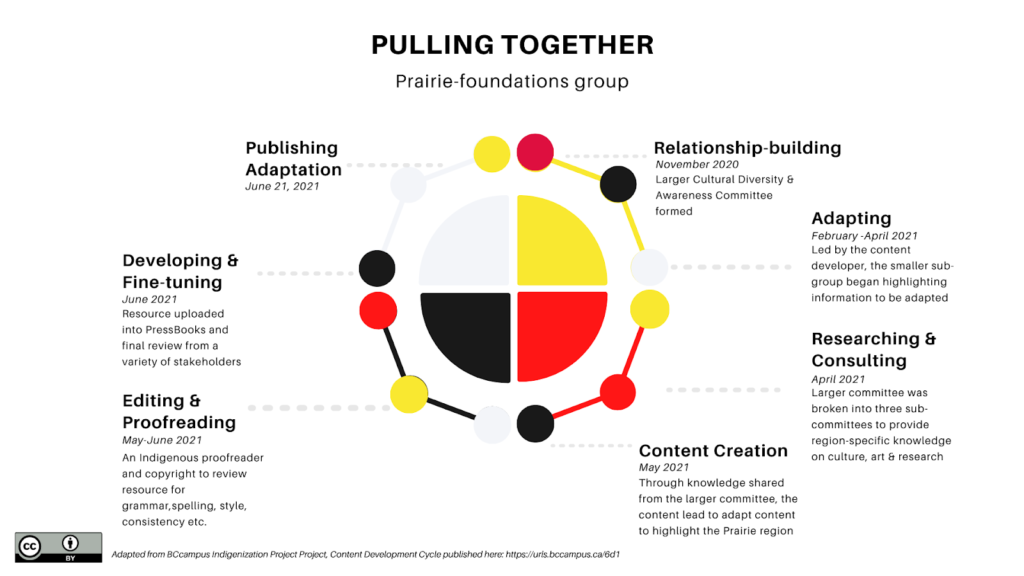 This circular chart shows the timeline of the project. Image in in the middle is a circle, broken into four quadrants with 12 small circles around it, representing the medicine wheel. Starting from the top right is the yellow quadrant, red, black, and white. Text reads (from right to left, going clockwise): Relationship-building (November 2020): Larger Cultural Diversity and Awareness Committee formed. Adapting (February-April 2021): Led by the content developer, the smaller sub-group began highlighting information to be adapted. Researching & Consulting (April 2021): Larger committee was broken into three sub-committees to provide region-specific knowledge on culture, art & research. Content Creation (May 2021): Through knowledge shared from the larger committee, the content lead will adapt content to highlight the Prairie region. Editing & Proofreading (May-June 2021): An Indigenous proofreader and copyright to review resource for grammar, spelling, style, consistency, etc. Developing & Fine-tuning (June 2021): Resource uploaded into PressBooks and final review from a variety of stakeholders. Publishing Adaptation (June 21, 2021).